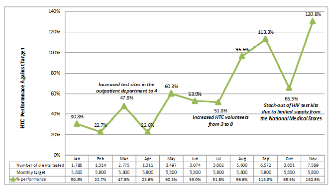 Graph showing increase in the number of clients tested for HIV, counseled and given results after introduction of provider-initiated testing and counseling between January and November 2013